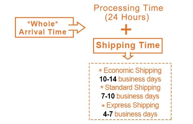 Luckyonesie.com Shipping Time